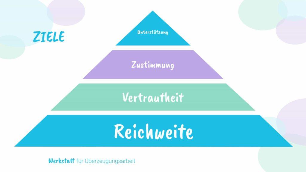 strategische Öffentlichkeitsarbeit ziele Pyramide
