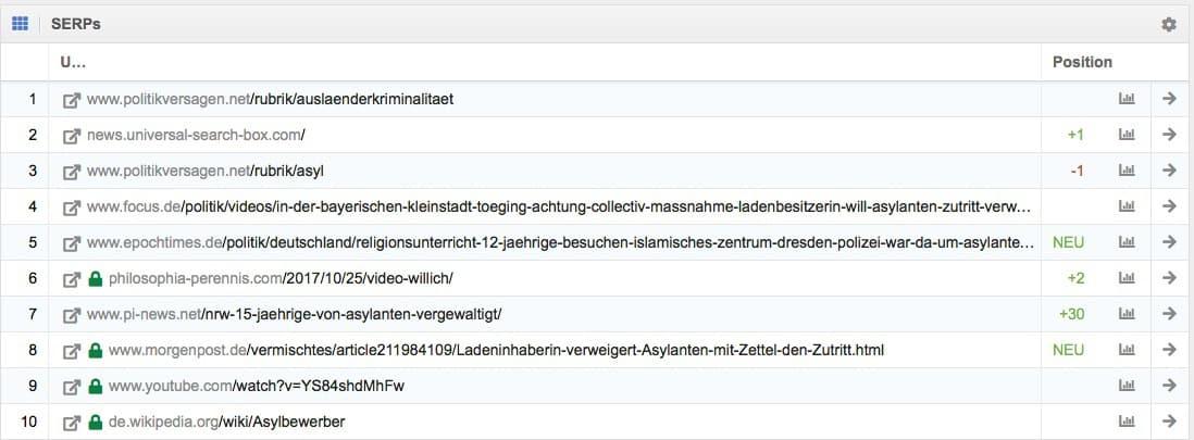 """Ergebnisse bei Google zu dem Suchwort """"Asylanten"""" (Analyse mit Sistrix)"""